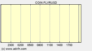 COIN:FLVRUSD