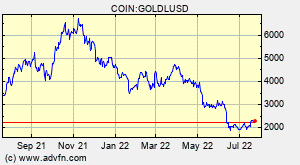 COIN:GOLDLUSD