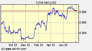KaratBank Coin (KBC) Overview - Charts, Markets, News