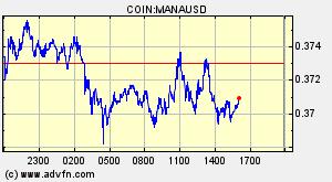 Decentraland (MANA) Overview - Charts, Markets, News