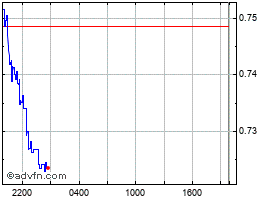 Intraday Namecoin chart