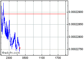 Intraday preCharge PING chart