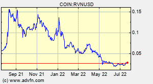 Ravencoin (RVN) Overview - Charts, Markets, News, Discussion