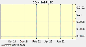 SABR Coin (SABR) Overview - Charts, Markets, News, Discussion and