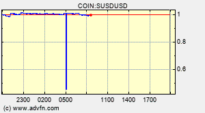 Susd Susd Overview Charts Markets News Discussion And Converter Advfn