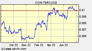 TRONEuropeRewardCoin (TERC) Overview - Charts, Markets, News