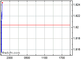 Intraday TechShares chart