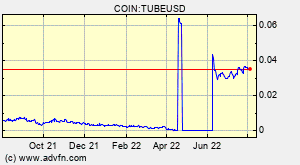 BitTube (TUBE) Overview - Charts, Markets, News, Discussion and