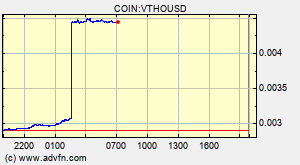 Vethor Vtho Overview Charts Markets News Discussion And Converter Advfn