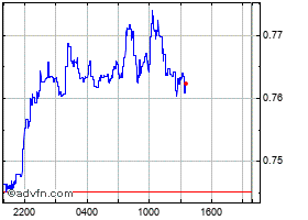 Intraday Bitway chart