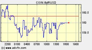 Monero (XMR) Overview - Charts, Markets, News, Discussion