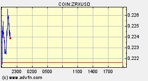 0x protocol (ZRX) Overview - Charts, Markets, News