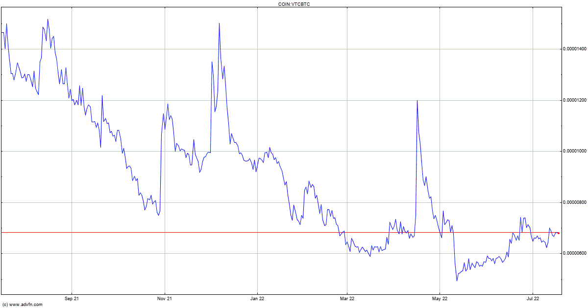 Vertcoin Price - VTCBTC   ADVFN