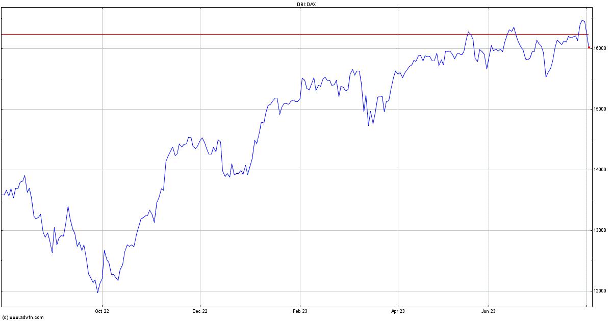 Dax Index Index Price Dax Advfn