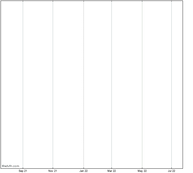 Dow Jones-Aig Crude Oil Sub-Index Index Chart - DJAIGCL | ADVFN
