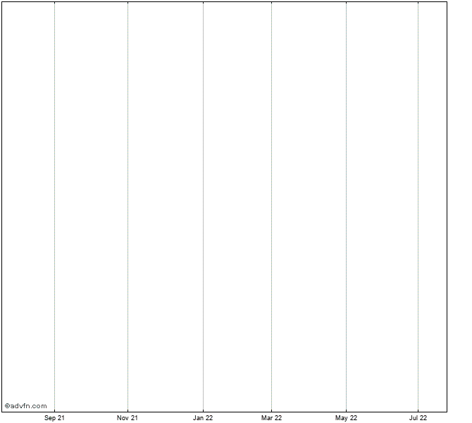 Dow Jones Equal Weight U.S. Issued Corporate Bond Index Index Chart - DJCBT   ADVFN