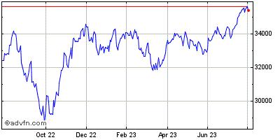 Dow Jones Industrial Average Index Prices, Quotes, DJIA:DJI Charts & Dow Jones Industrial Average Index News