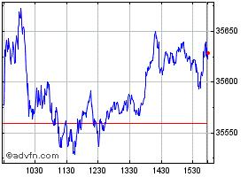 Dow Jones Historical Data - DJI | ADVFN
