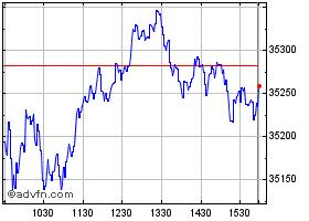 DJ Industrial Average 2 ... Index Chart - DJI2MN | ADVFN