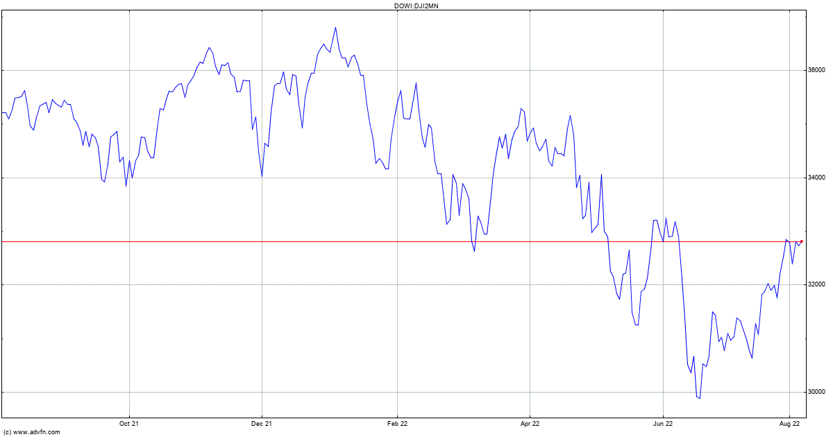 DJ Industrial Average 2 ... Index Chart - DJI2MN | ADVFN