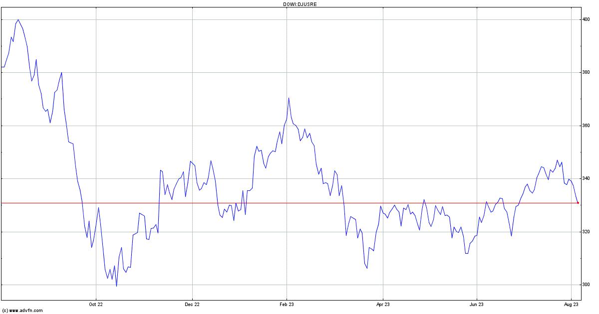 DJ US Real Estate Index Chart - DJUSRE | ADVFN