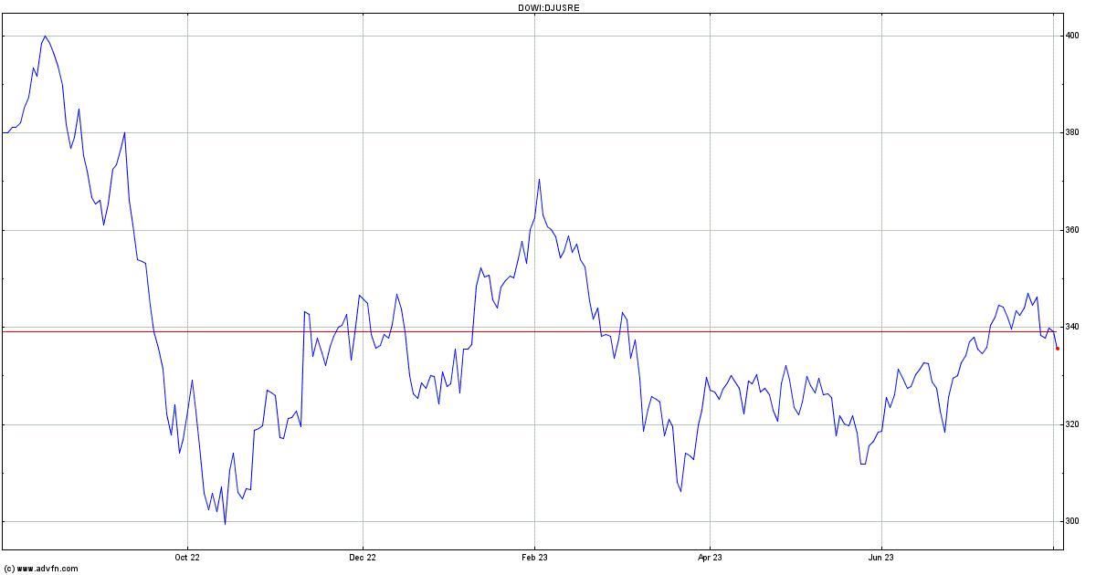 Major Stock Indexes