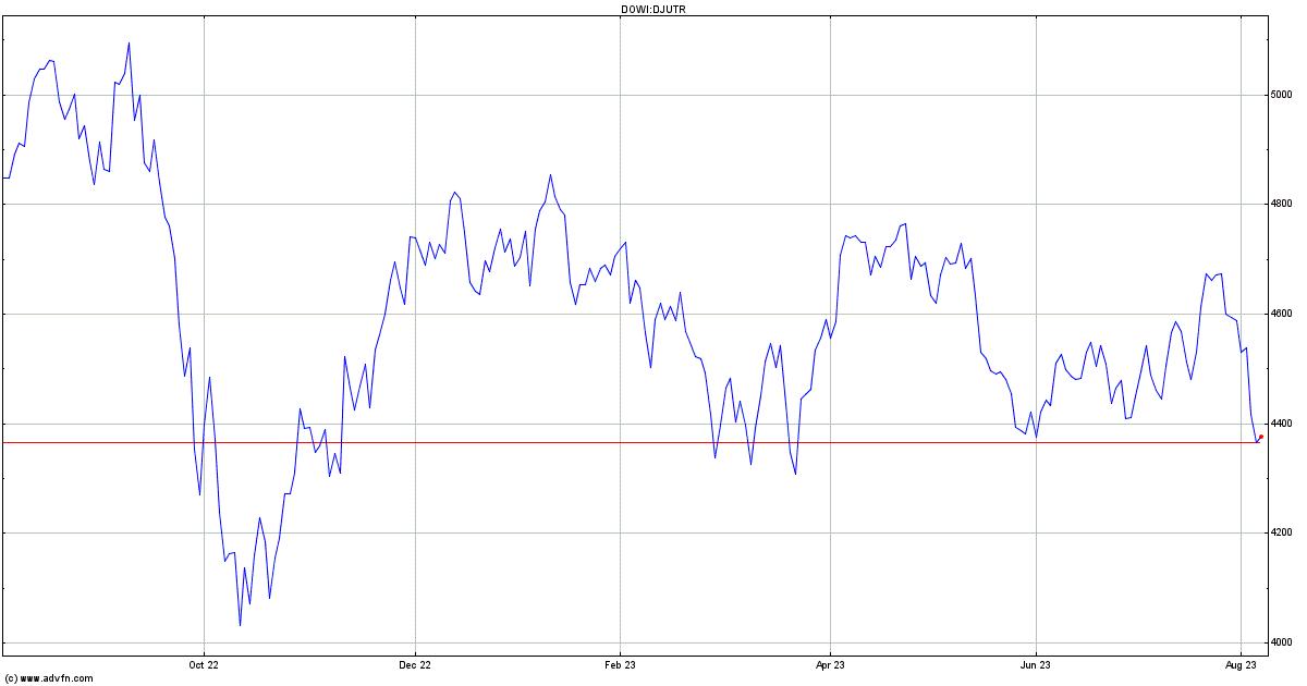 Dow Jones Utility Average Total Return Historical Data - DJUTR | ADVFN