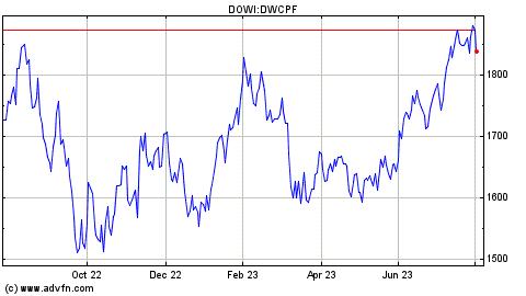 ^DWCPF Level Range, Past 5 Years