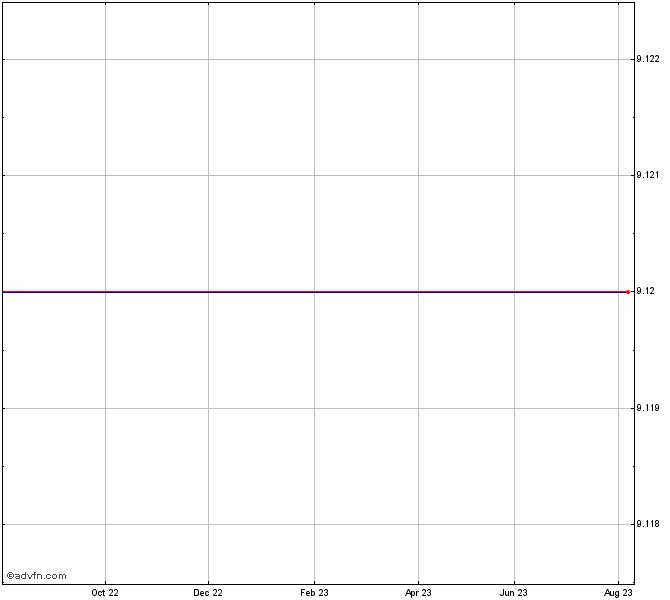 Dax 13550ts 0618s Chart I885s Advfn
