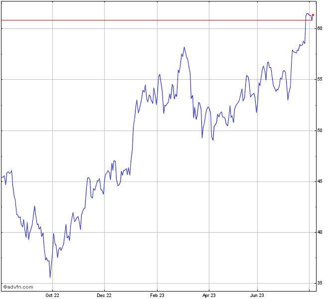 Saint Gobain Stock Chart Sgo