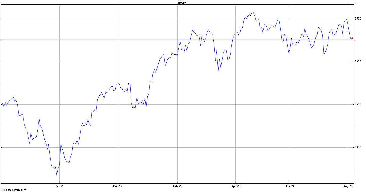 CAC 40 Index Price - PX1   ADVFN