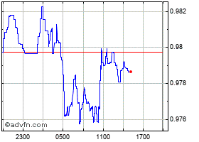 Intraday TetherUS chart