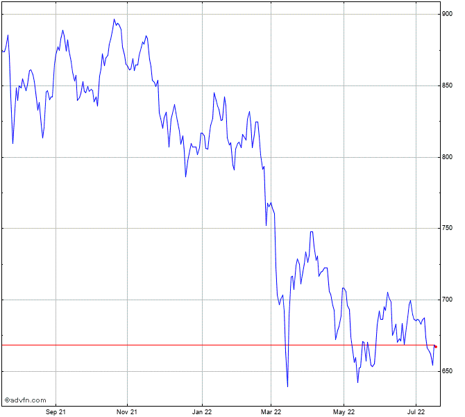 Ftse All World Emerging Index Index Chart Ae01 Advfn