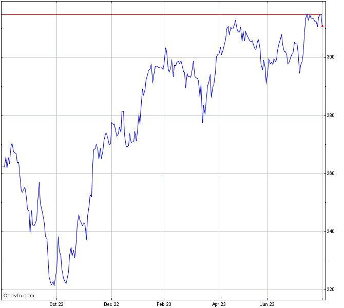 Ftse All World Europe Ex Uk Index Index Chart Aw12 Advfn