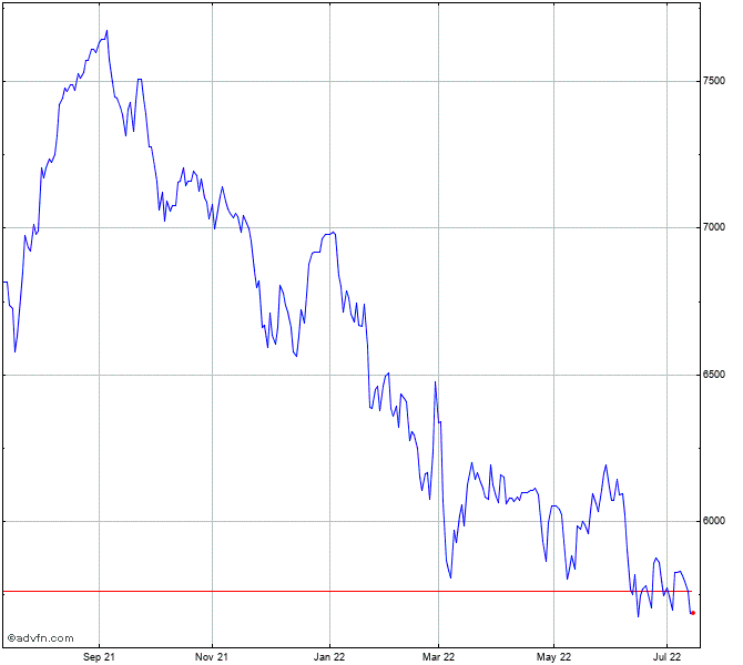 Ftse Techmark Focus Index Index Chart T1x Advfn