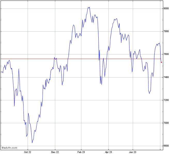 Ftse 100 Index Chart Ukx Advfn