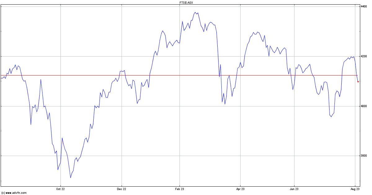 Uk Ftse All Share Index Chart Asx Advfn