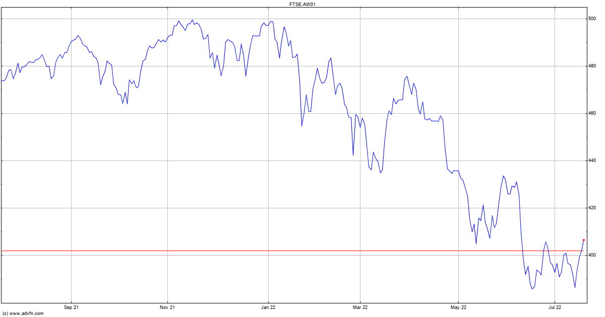 Ftse All World Index Index Chart Aw01 Advfn