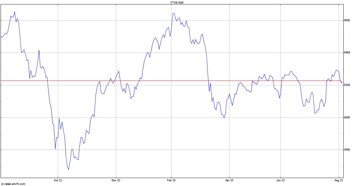 Ftse Smallcap Index Price Smx Advfn