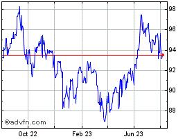 AUD vs Yen Historical Data - AUDJPY   ADVFN