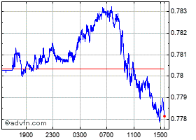 Intraday Canadian Dollar vs United States chart