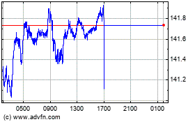 Click Here for more CHF vs Yen Charts.