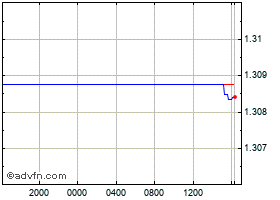 Intraday Euro vs Canadian Dollar chart