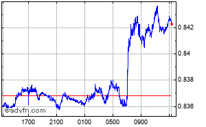 Euro - British Pound Intraday Forex Chart