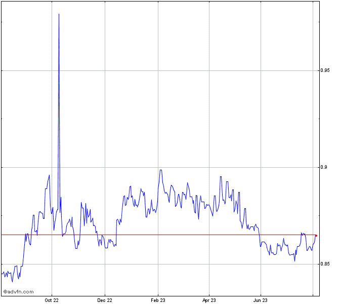 Euro Vs Uk Sterling Chart Eurgbp Advfn