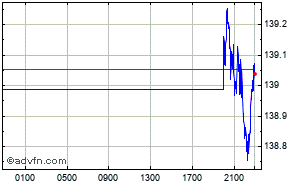 Euro - Japanese Yen Intraday Forex Chart