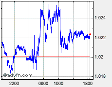 Euro vs United States Dollar EUR vs USD FXチャート