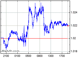 Euro vs US Dollar Historical Data - EURUSD | ADVFN