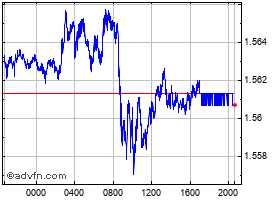Intraday UK Sterling vs Canadian Dollar chart
