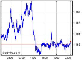 Intraday UK Sterling vs Euro chart